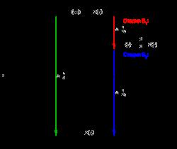 Энтальпийная диаграмма образования СO2