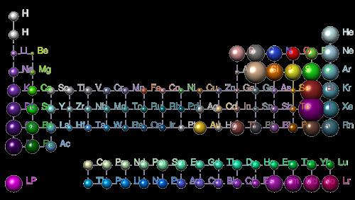 Периодическая система химических элементов Менделеева
