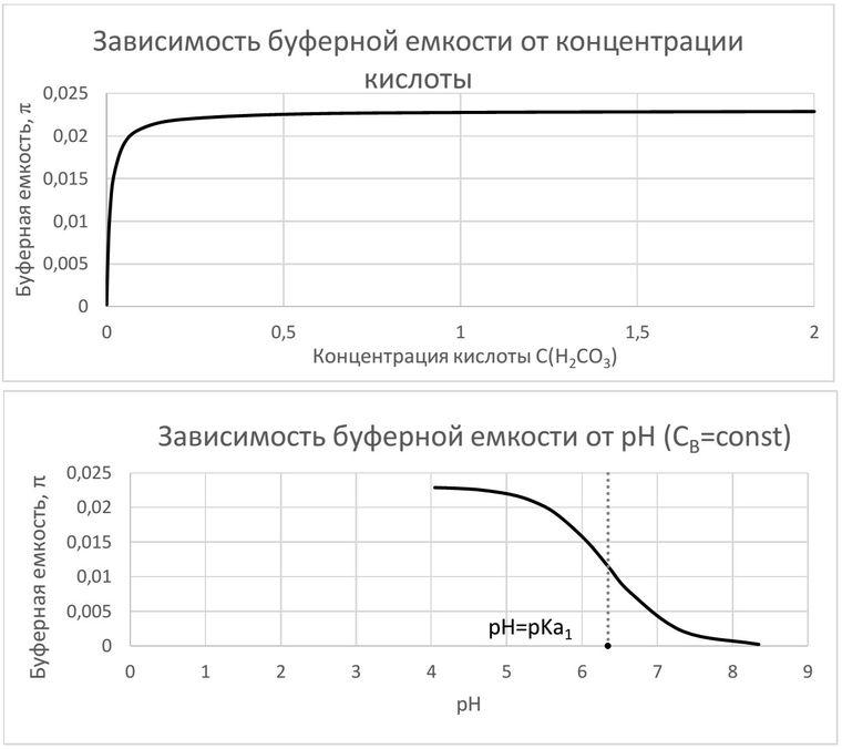 Зависимость буферной емкости от pH