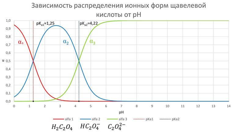 распределение ионных форм щавелевой кислоты