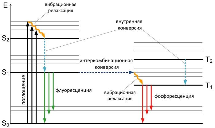 диаграмма яблонского