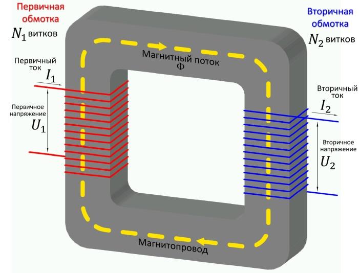 трансформатор, производство передача и использование электрической энергии