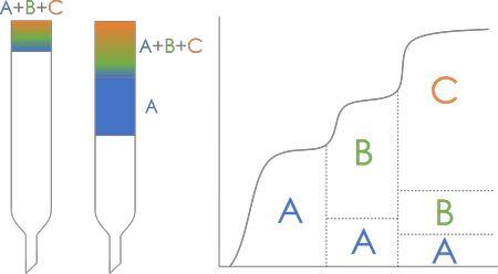 фронтальная хроматография