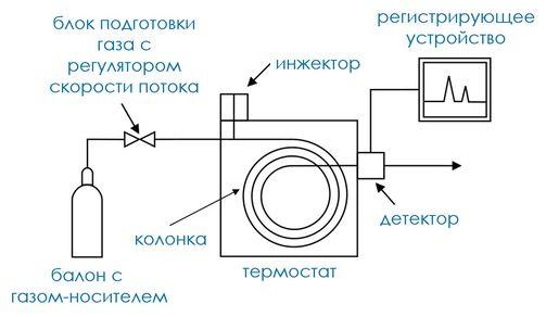 Принципиальная схема газового хроматографа