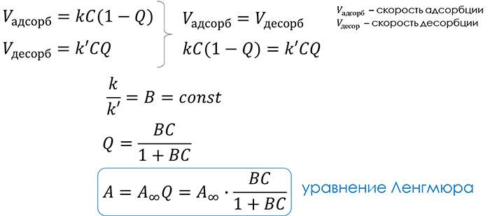 уравнение Ленгмюра