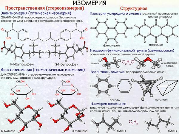 изомеры, виды изомерии