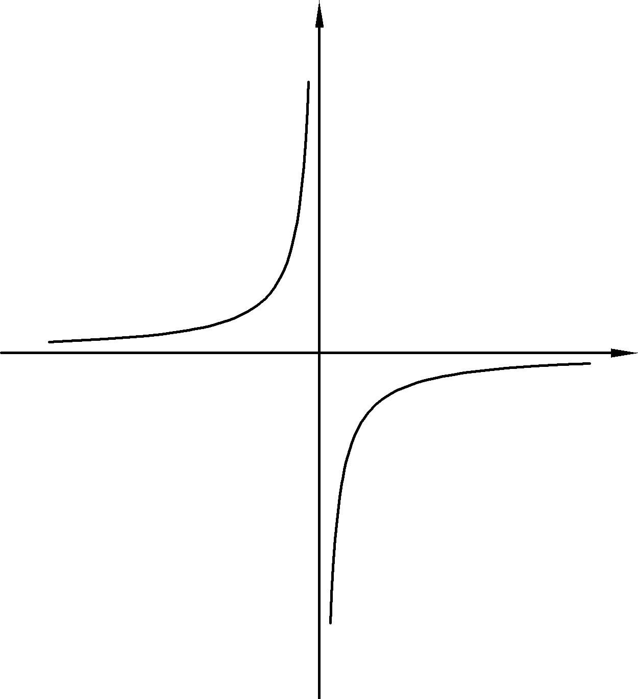 Чертежи для рефератов и курсовых СТУДЕНТОРИЙ гипербола графики функций чертежи
