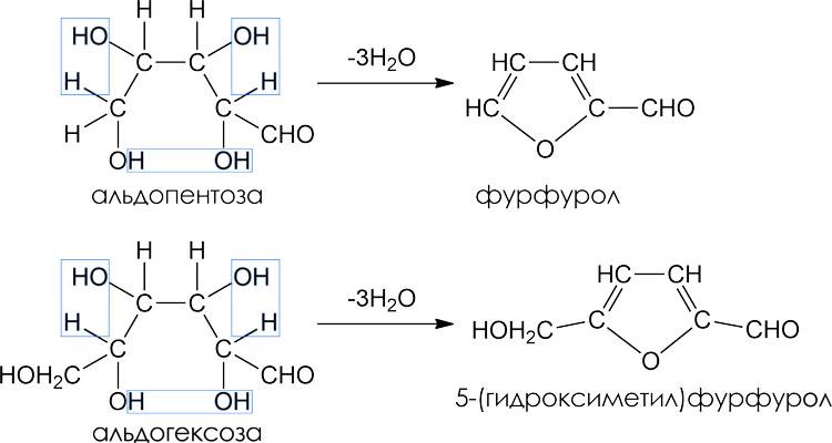 Дегидратация углеводов