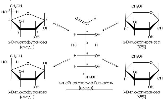 D-глюкоза